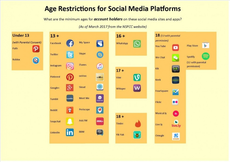 AGE RESTRICTIONS FOR SOCIAL MEDIA PLATFORMS