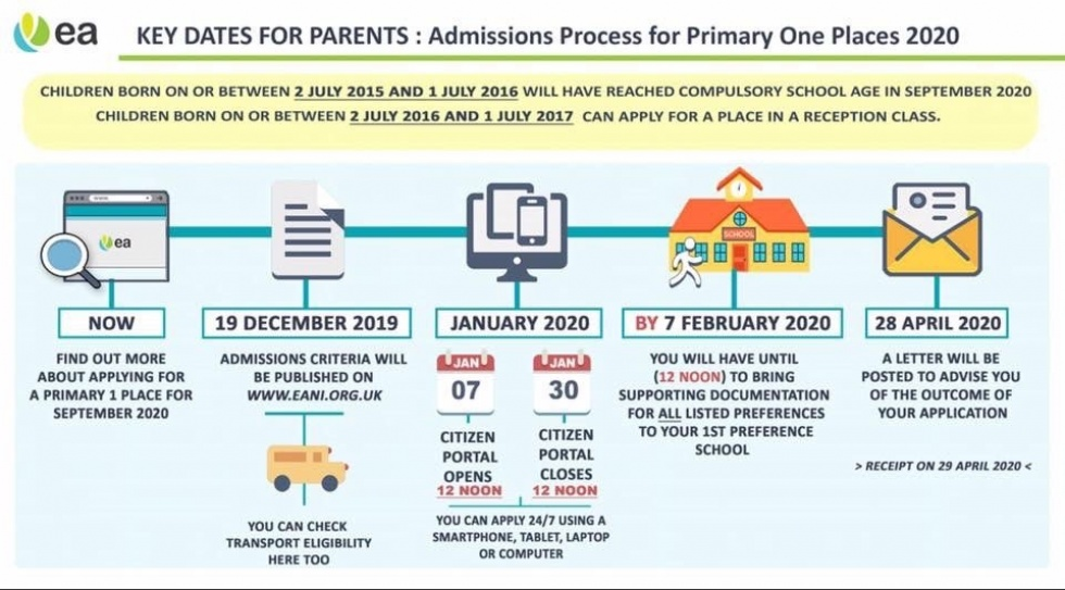 P1 ADMISSIONS 2020 PROCESS